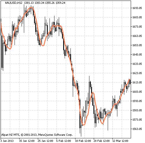 Figure 1. The linreg indicator