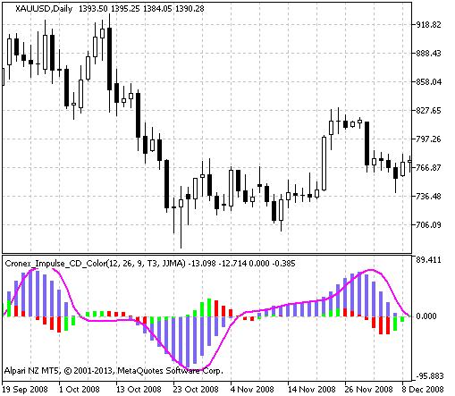 Figure 1. The Cronex_Impulse_CD_Color indicator
