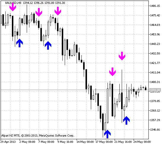 Figure 1. The IINWMARROWS indicator