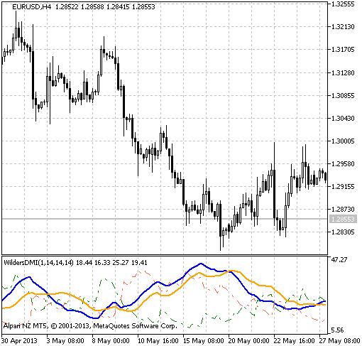 Figure 1. The WildersDMI indicator