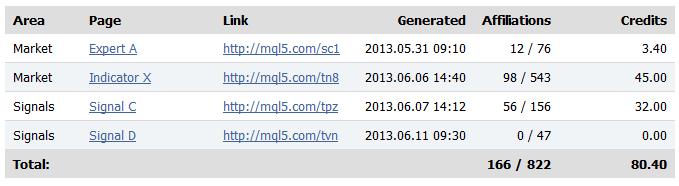 Партнерский раздел MQL5.com-профиля с учетом размещенных ссылок