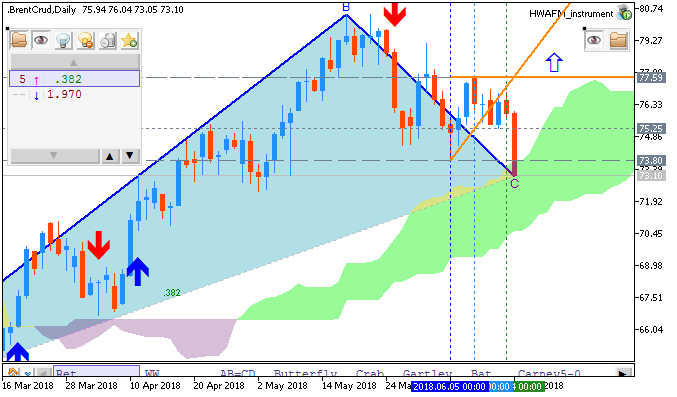 Crude Oil by MT5
