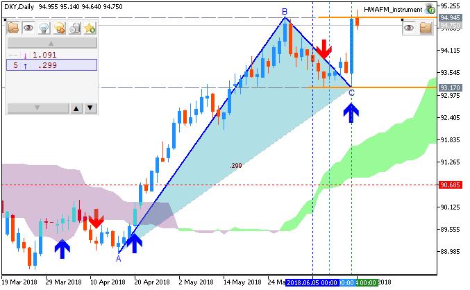 Dollar Index by MT5