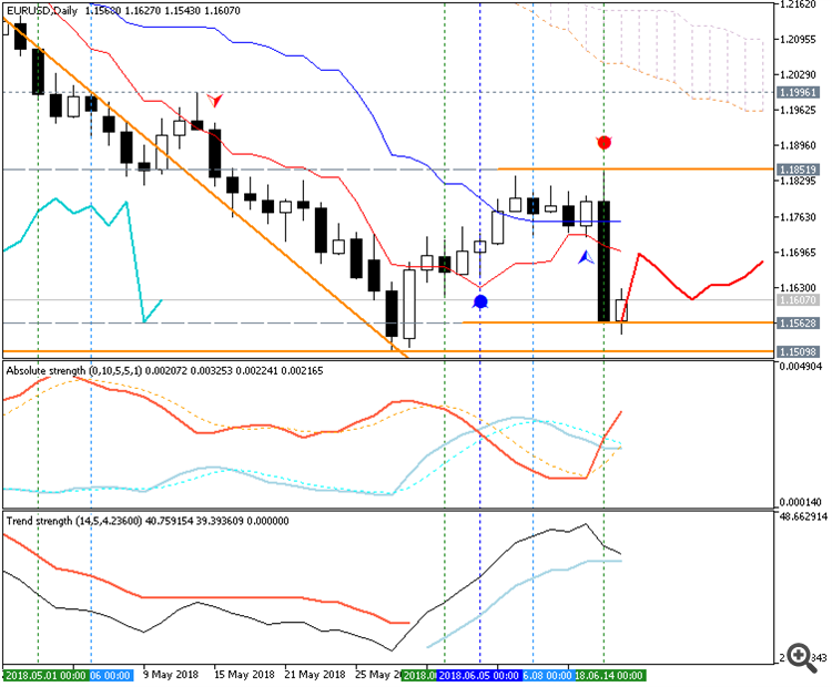 EURUSD daily chart by MT5