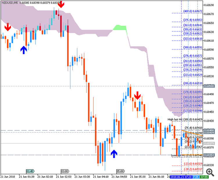 NZD/USD chart by Metatrader 5