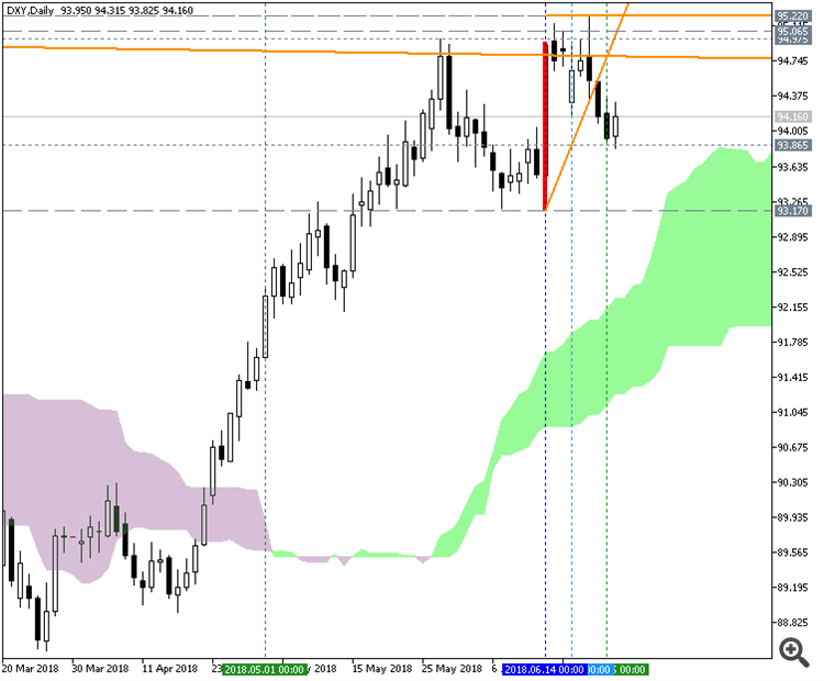 Pivotal Points - indicator for MetaTrader 5