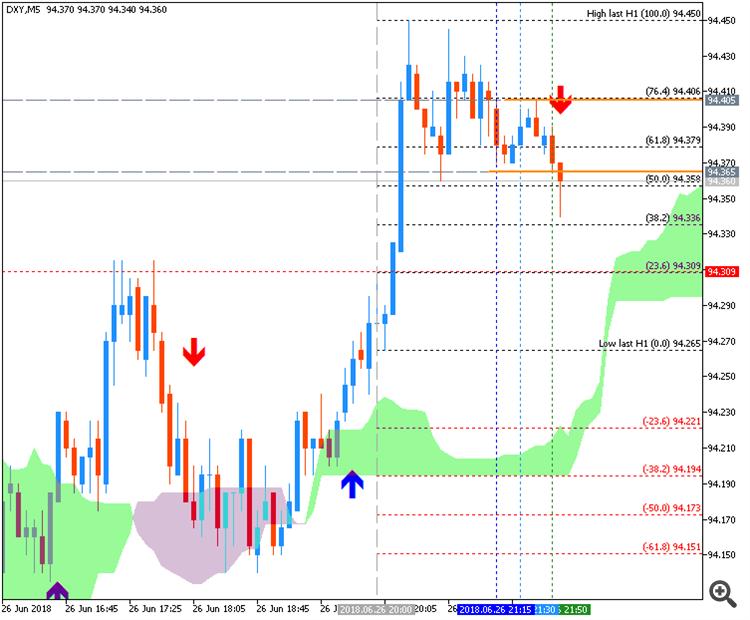 Dollar Index by Metatrader 5