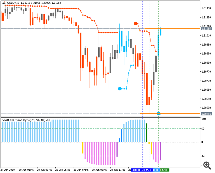 GBP/USD chart by Metatrader 5