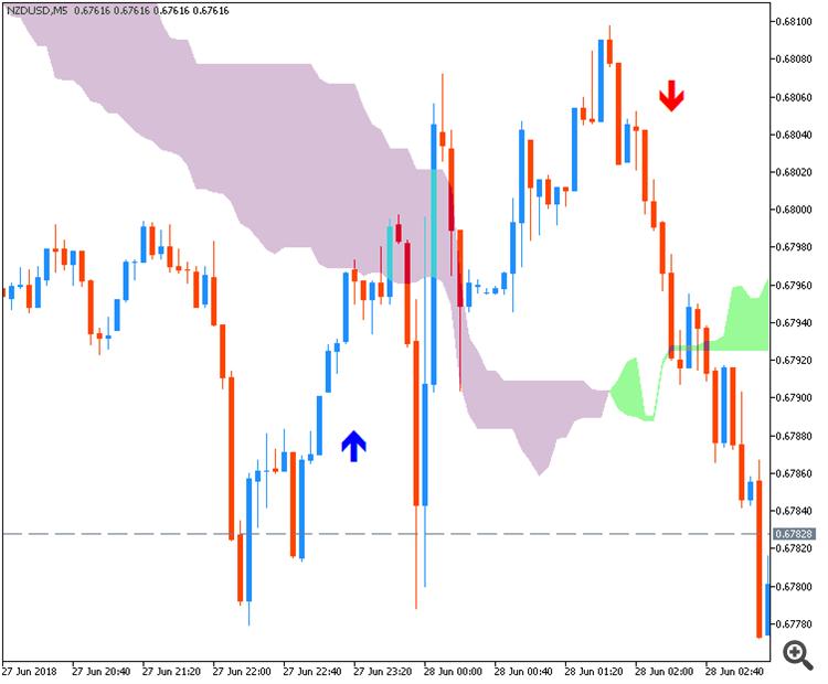 NZD/USD intra-day chart by Metatrader 5