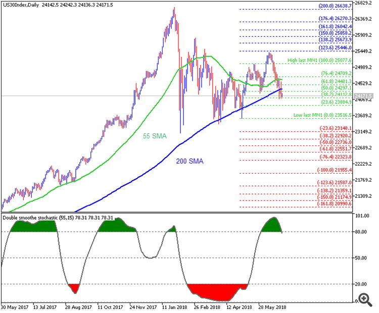 Dow Jones daily chart by Metatrader 5