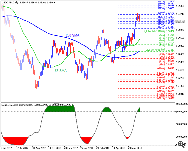 USD/CAD daily chart by Metatrader 5