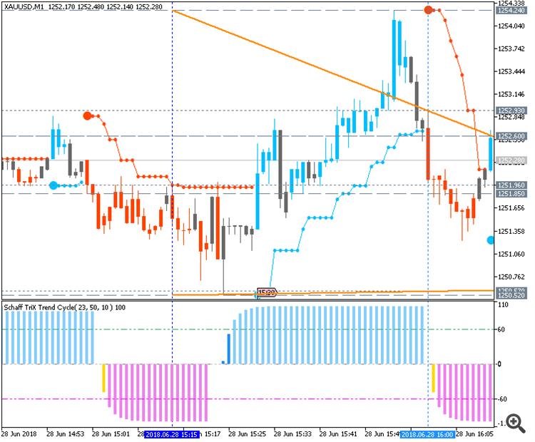 GOLD (XAU/USD) chart by Metatrader 5