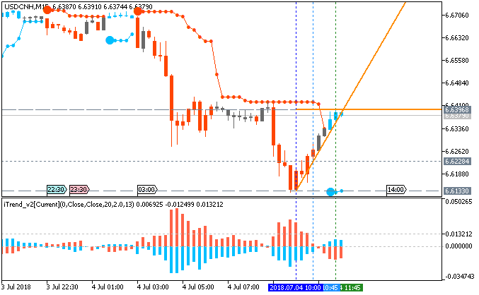 USD/CNH chart by Metatrader 5