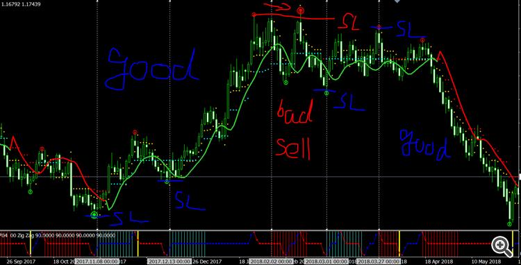 Daly signals