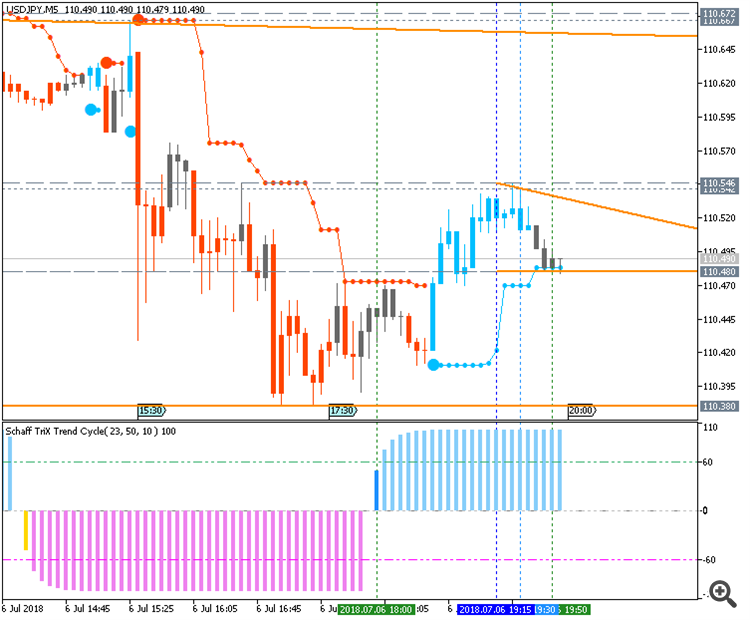 USD/JPY chart by Metatrader 5