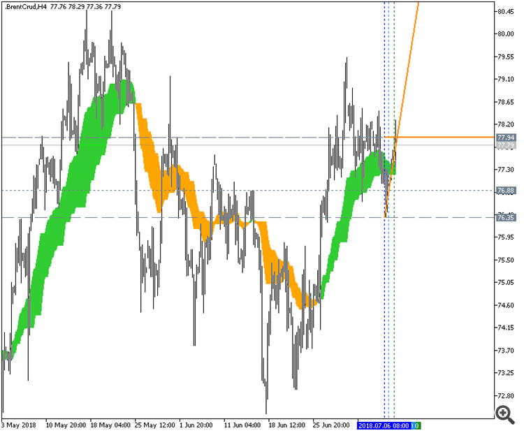 Ang_Zad_C - indicator for MetaTrader 5