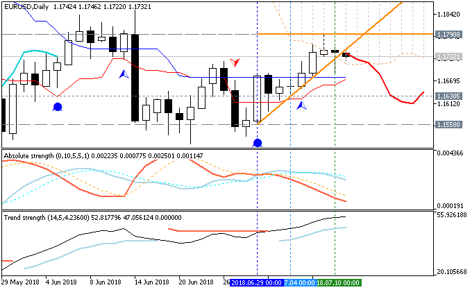 EURUSD daily price by MT5