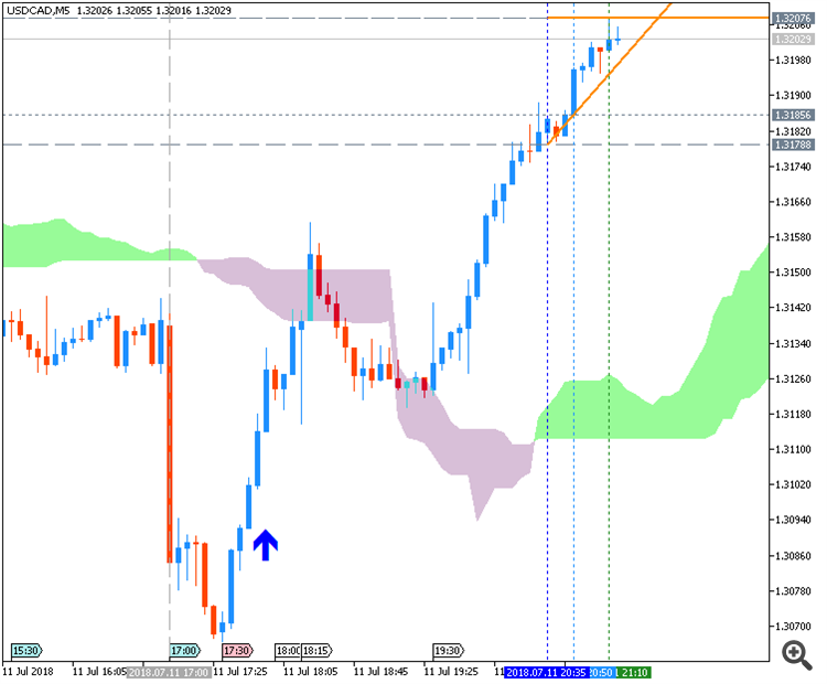 USDCAD chart by Metatrader 5