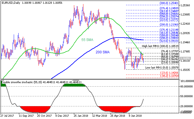 EUR/USD daily chart by Metatrader 5