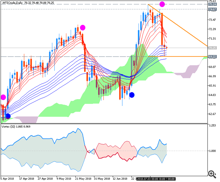 WTI Crude Oil chart by Metatrader 5