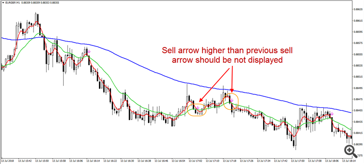 sell signal example