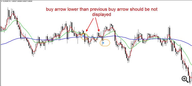 buy signal example