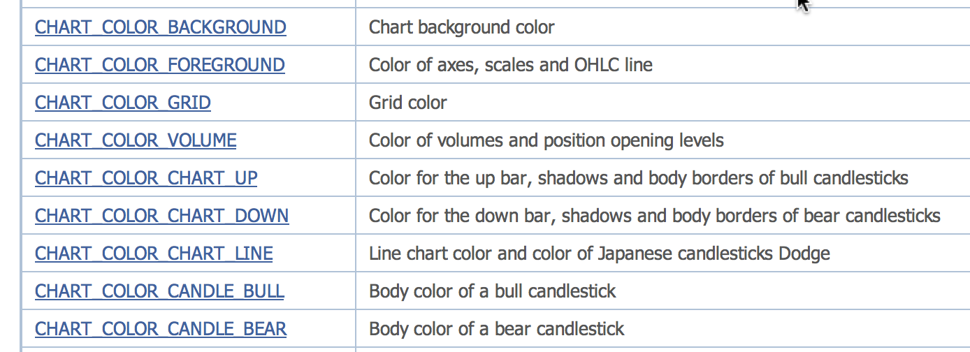 How To Change Colors Of Bar And Candle In Chart Object Day Trading