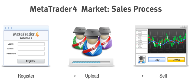 How to Post a Product in the Market