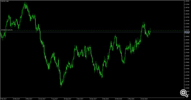 usdcad,daily
