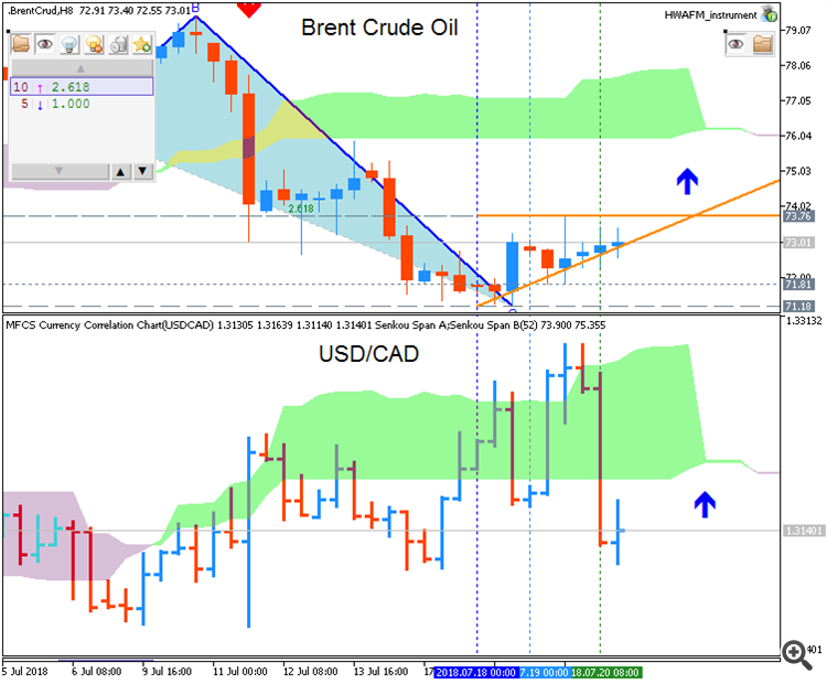 Crude Oil chart with USD/CAD correlation by MT5