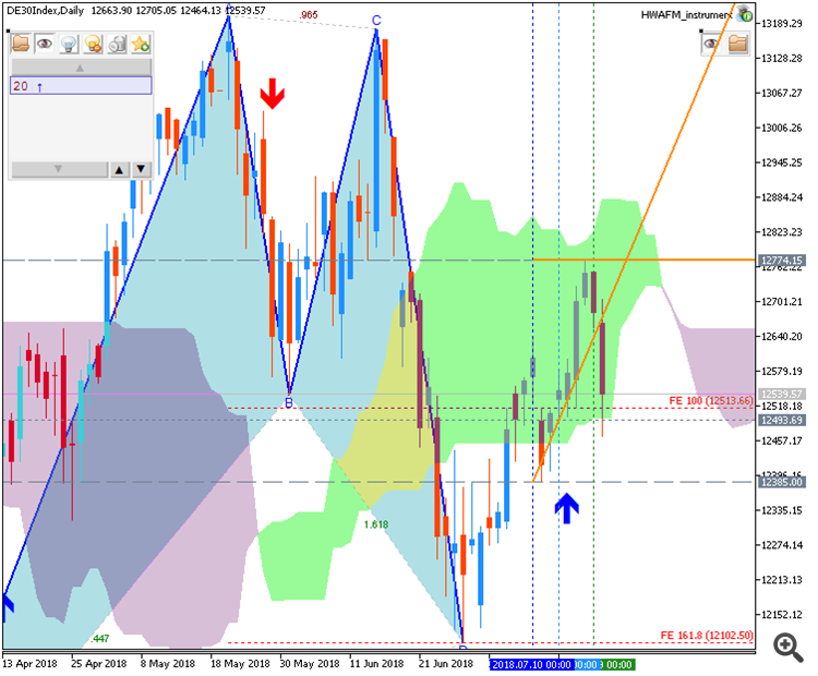 Dax Index chart by Metatrader 5