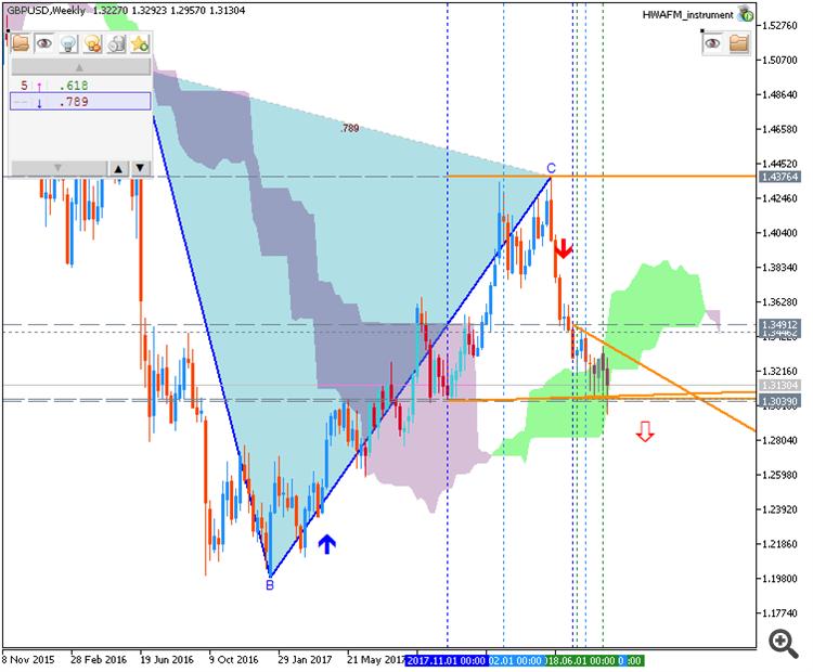 GBP/USD chart by Metatrader 5