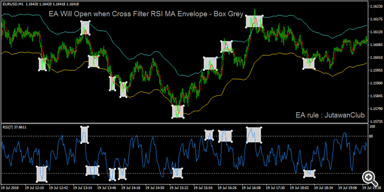 cross all filter indicator MA Envelope RSI