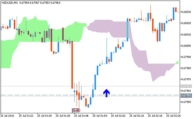 NZD/USD chart by MT5