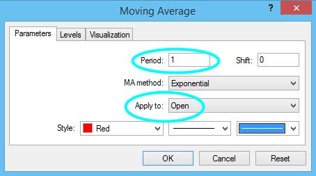 Moving Average Indicator - Moving Average, MA - Trading