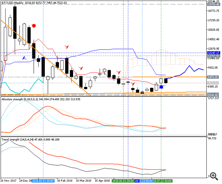 Bitcoin/Dollar Ichimoku chart by Metatrader 5