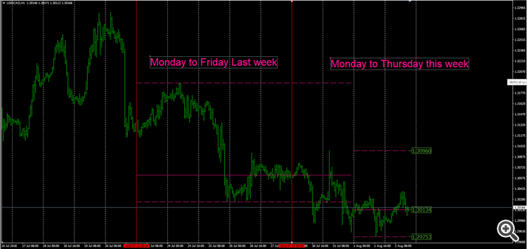 Weekly line as example