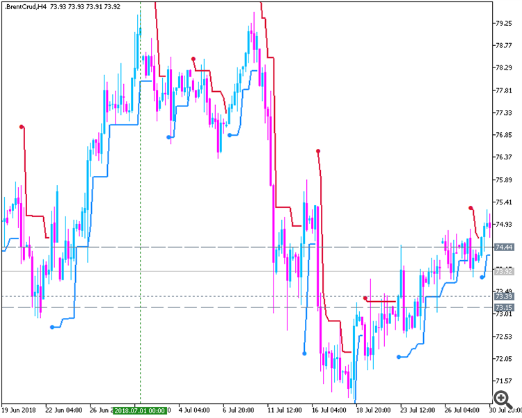 ATR Trend Envelopes - indicator for MetaTrader 5