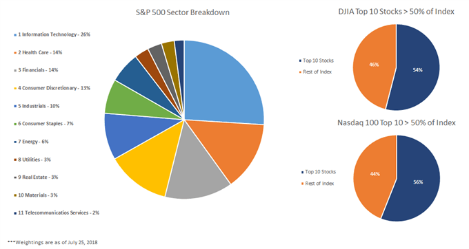 Differences between Dow, Nasdaq and S&P 500