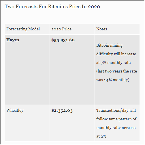 Bitcoin price forecast in 2020