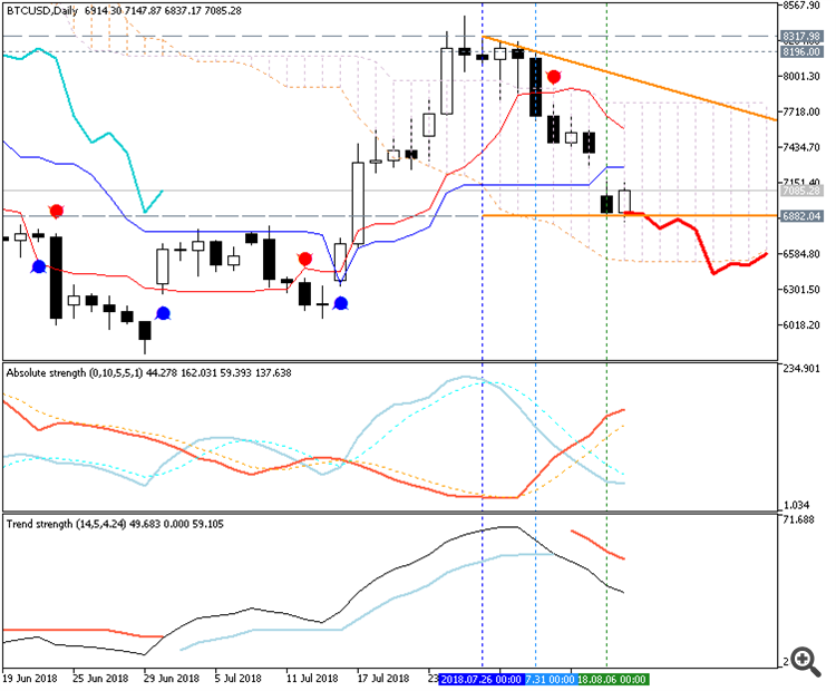 Bitcoin daily Ichimoku chart by Metatrader 5