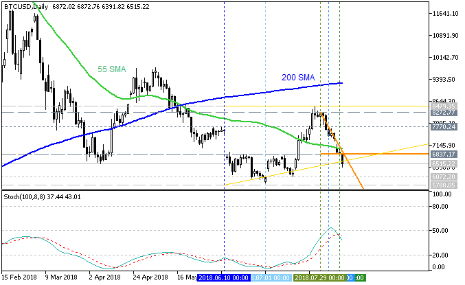 Bitcoin daily by Metatrader 5