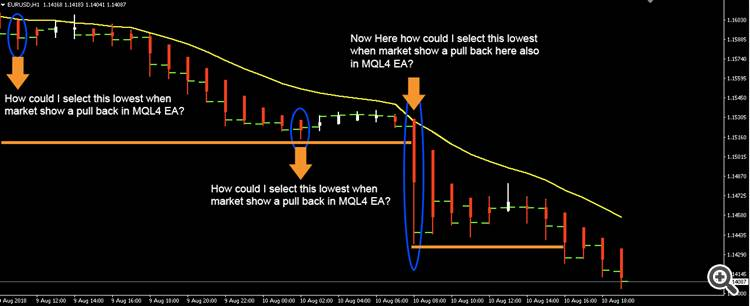 How To Detect Pullback Of Market In Mql4 Ea Free Expert