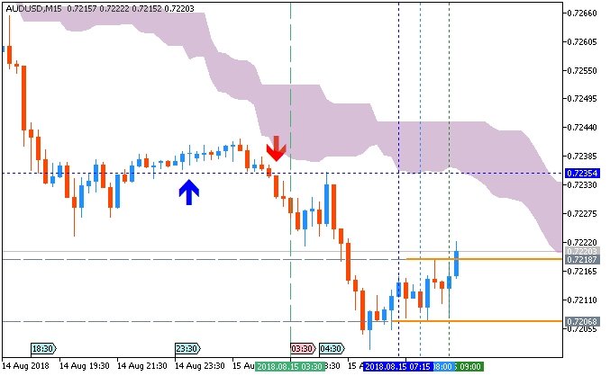 AUD/USD M15 by Metatrader 5
