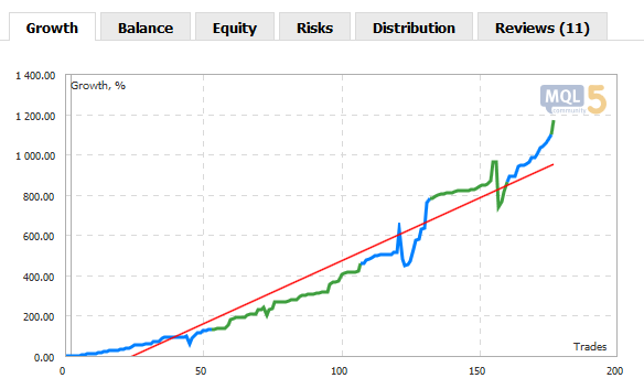 Blue and Green Parts of Growth and Balance Charts are Now Interchanging at Each Non-trading Operation