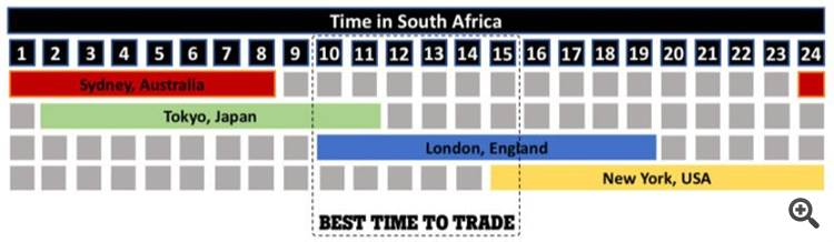 Best time for SA people to trade.