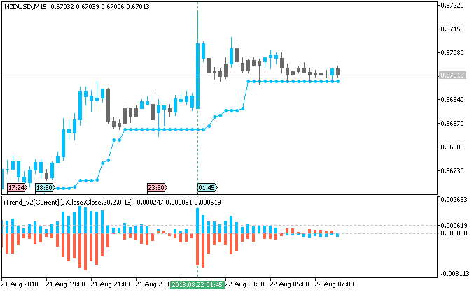 NZD/USD M15 by Metatrader 5