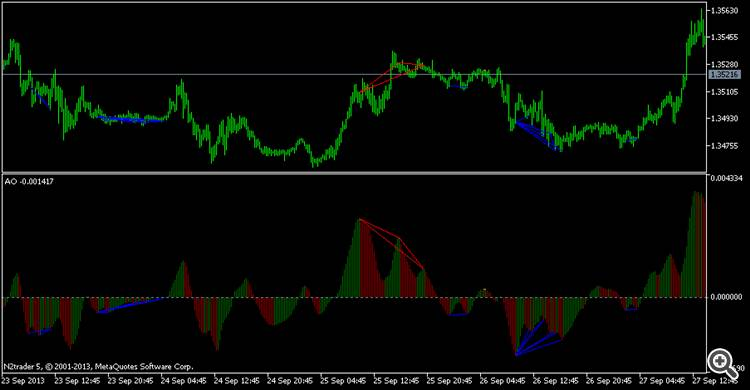 Buy the Smooth oscillator for divergence Technical