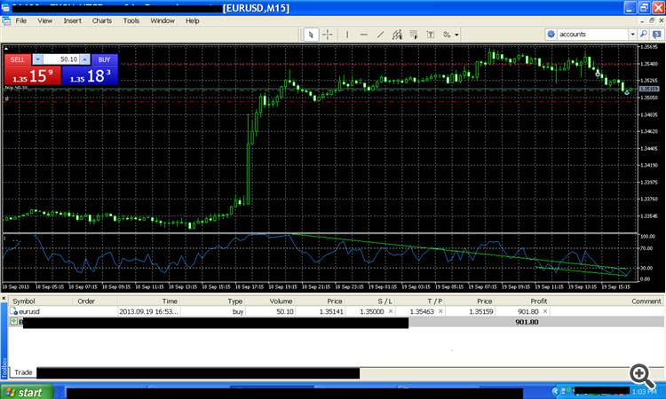 Forex RSI Trendline trading Stratgey by Ken McCormick