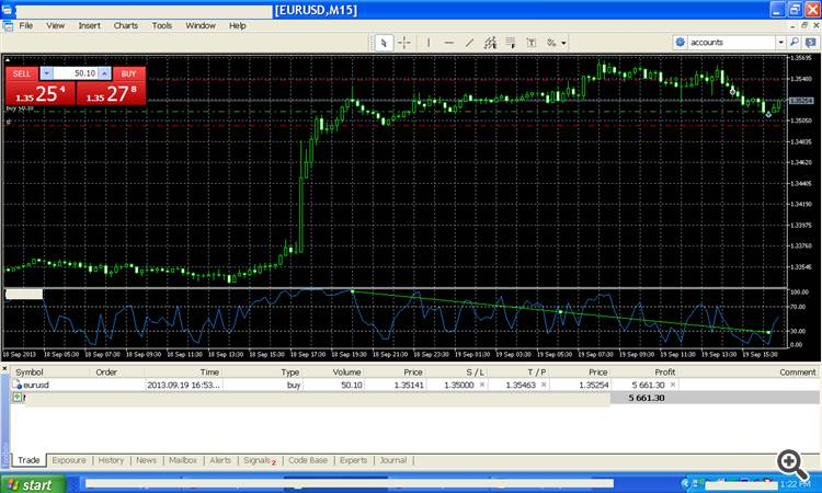 Forex Trade RSI Strategy By Ken McCormick